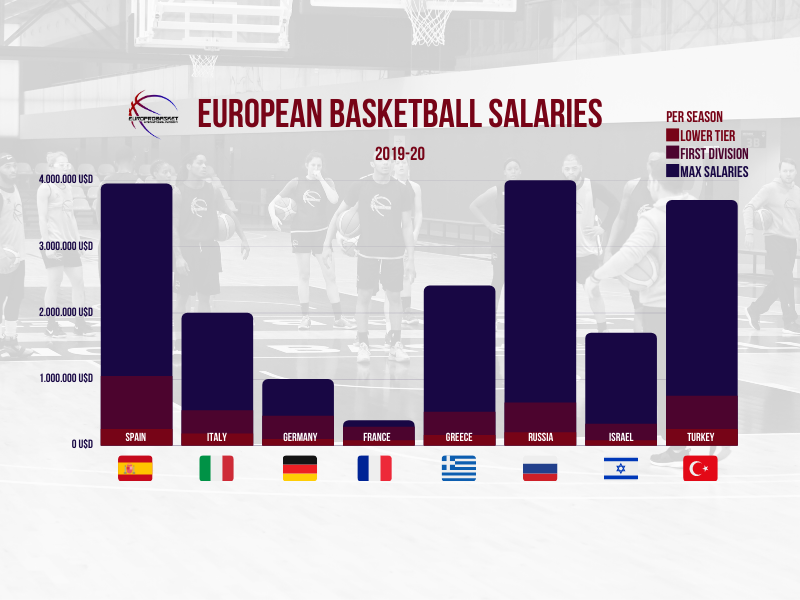 Overseas Basketball Salaries – Earnings by Country