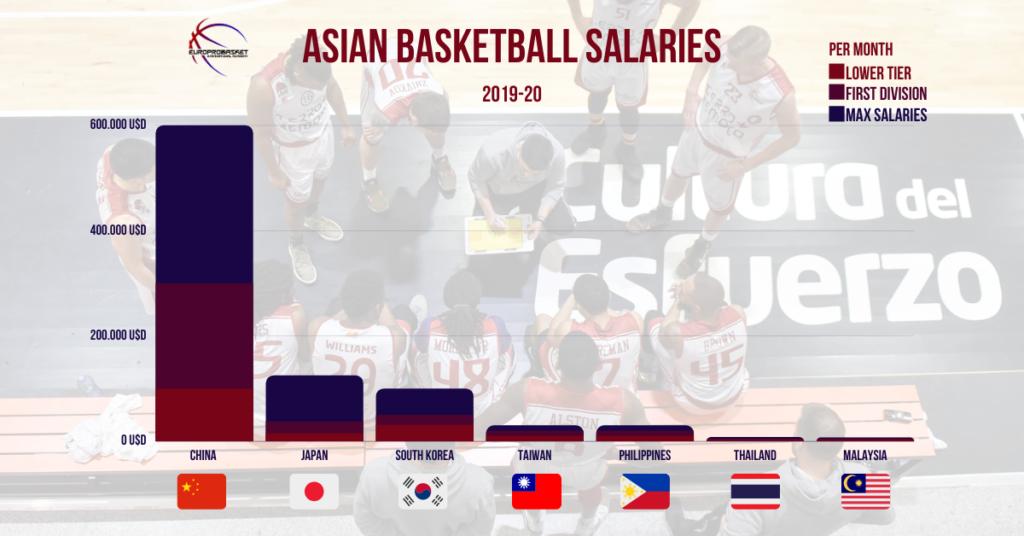 Asian Basketball League Salaries country chart