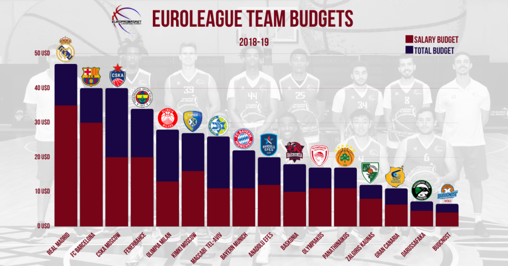 Euroleague Team Budgets and Salaries for overseas players