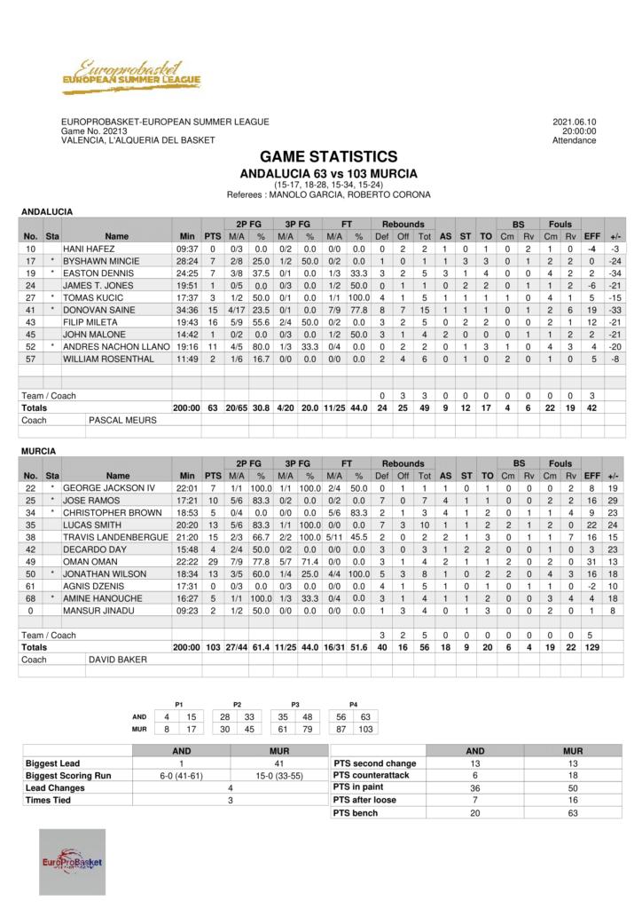 European Summer League Game 3 Stats